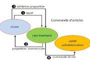 Modèle conceptuel et modèle organisationnel des données