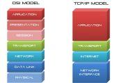 Modèle : OSI - TCP/IP